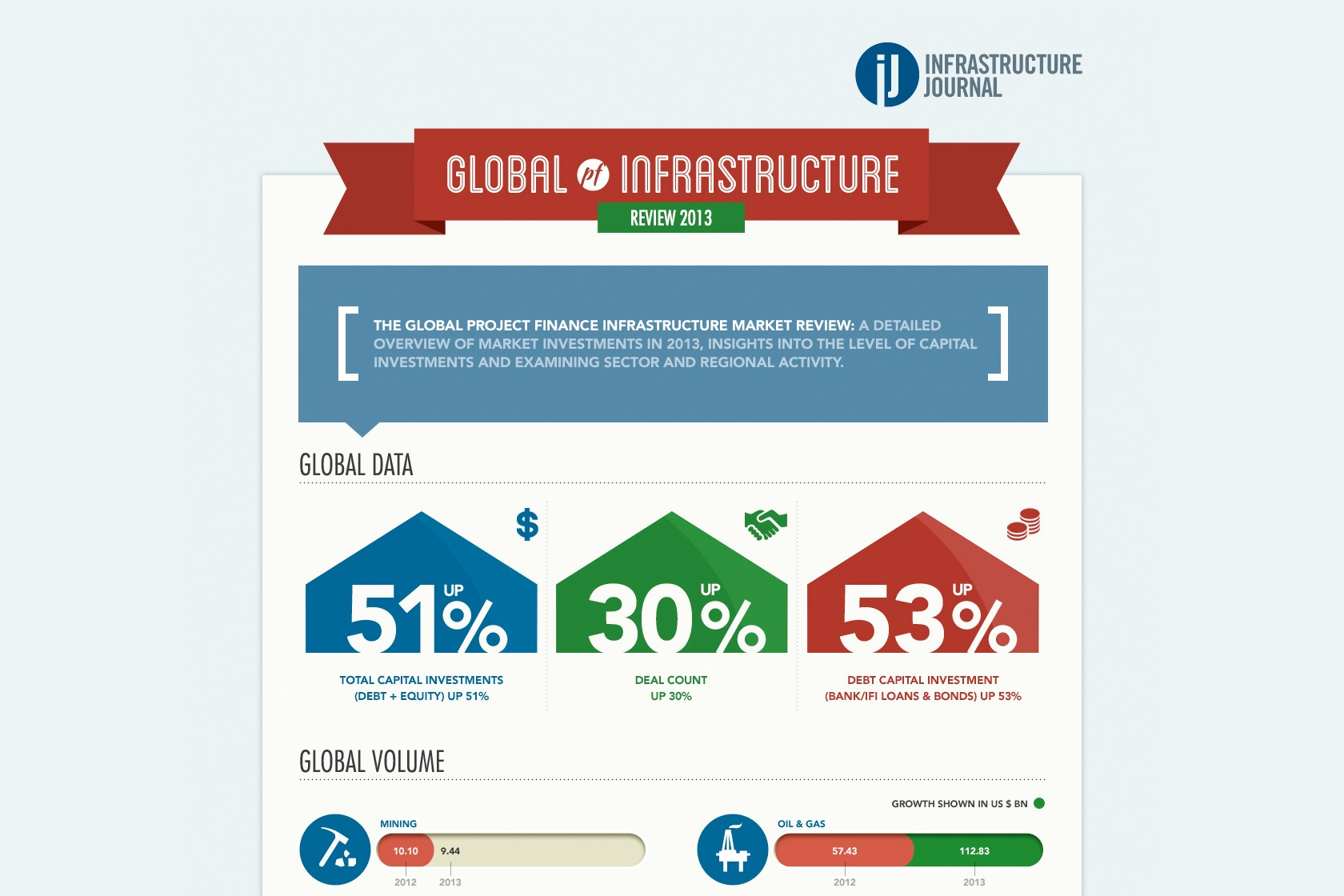 Close up of an Infographic designed for Infrastructure Journal to explain one of their processes